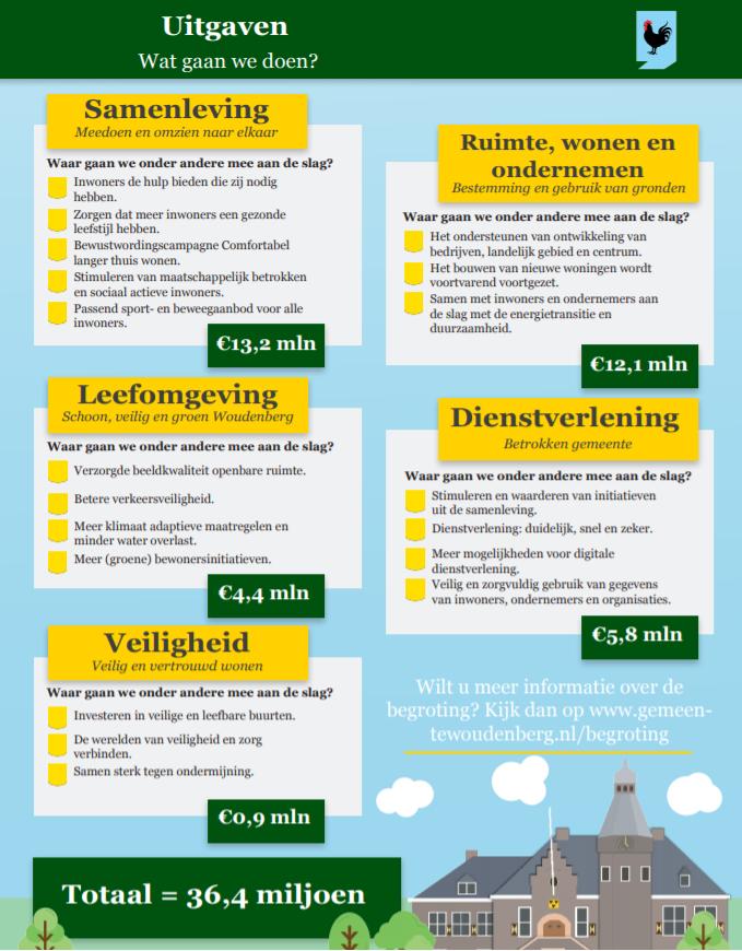 Overzicht van de uitgaven van de Gemeente Woudenberg 2020