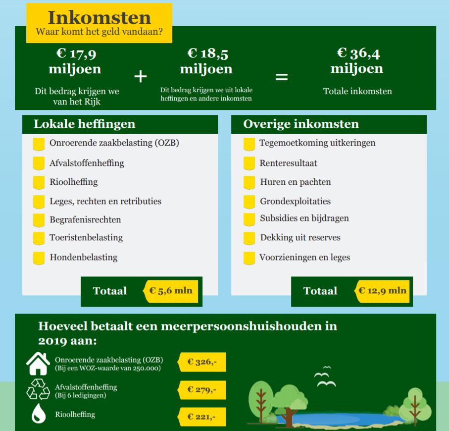 Overzicht inkomsten begroting Gemeente Woudenberg