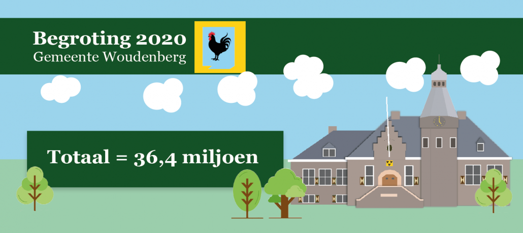 Gemeente Woudenberg begroting 2020 GBW